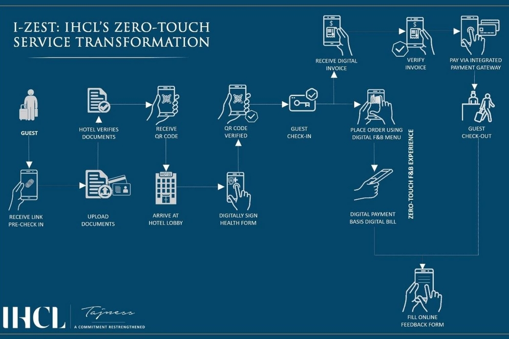 IHCL introduces I-Zest  – a suite of digital solutions across its hotels